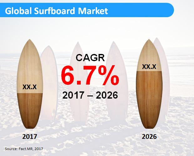 global-surfboard-market